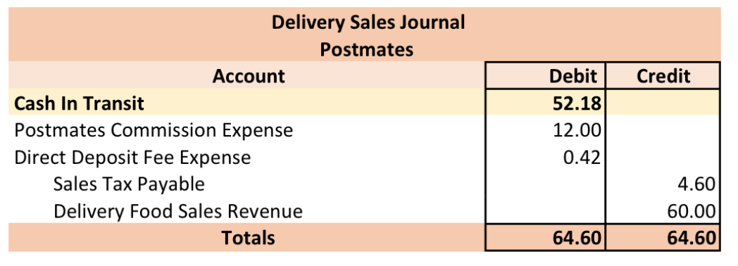 Postmates: Partner or Pass? | Connect Micros, Aloha or Gusto