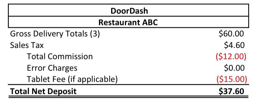 Does a Partnership with DoorDash mean Big Cash? | Connect
